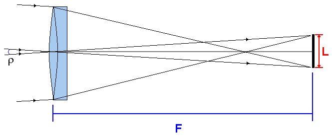 Схема расчёта поля зрения